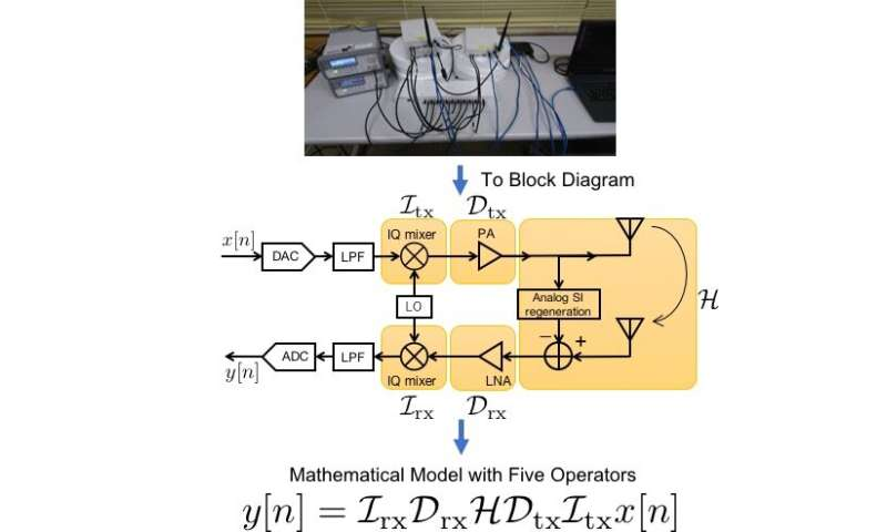 Interference cancellation with high precision, high speed and low computational complexity