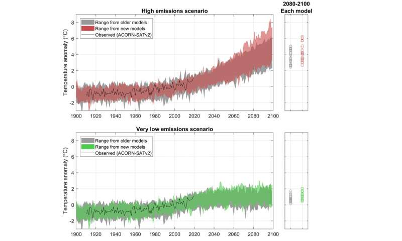 Just how hot will it get this century? Latest climate models suggest it could be worse than we thought