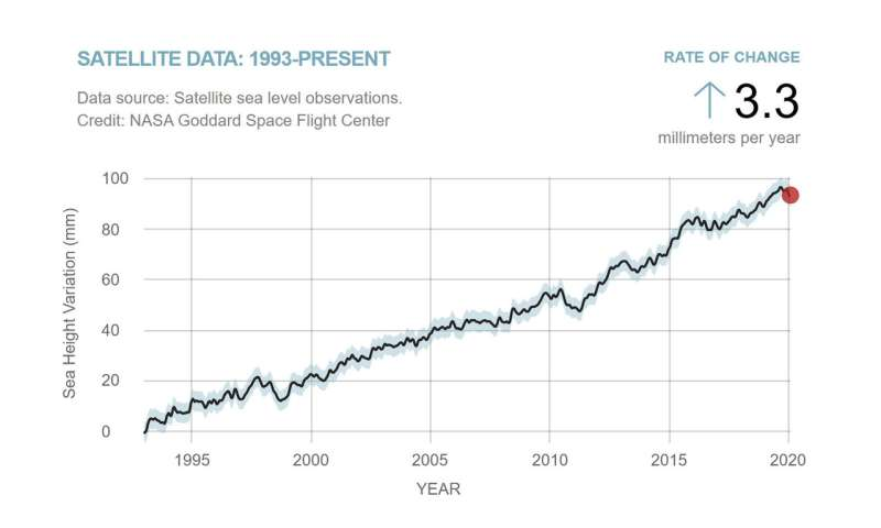 Keeping a steady eye on sea level change from space