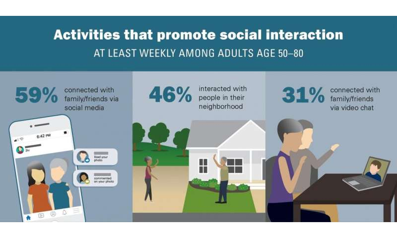 Loneliness doubled among older adults in first months of COVID-19, poll shows
