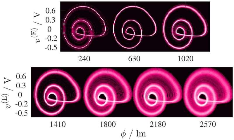 Many buds to a blossom: A synchronization approach to sensing using many oscillators