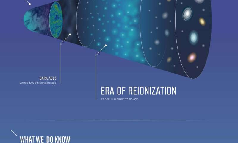 Mapping the early universe with NASA's Webb Telescope