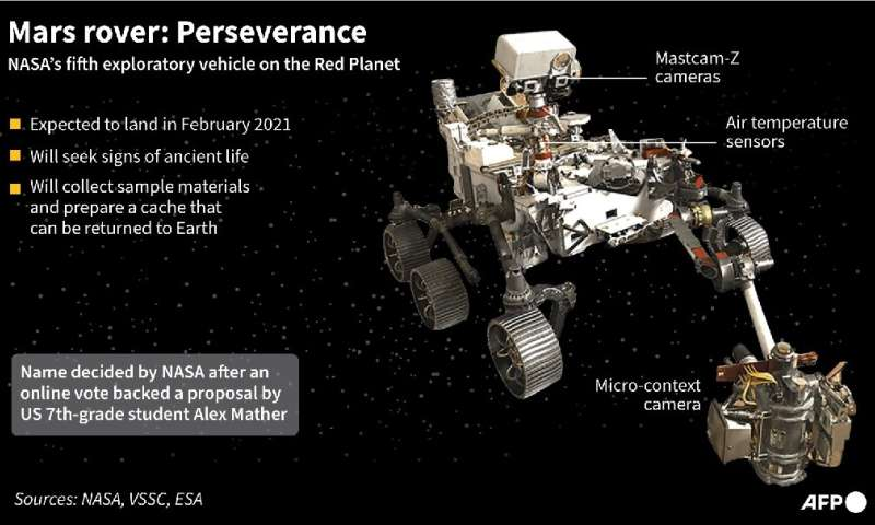 Mars rover: Perserverance
