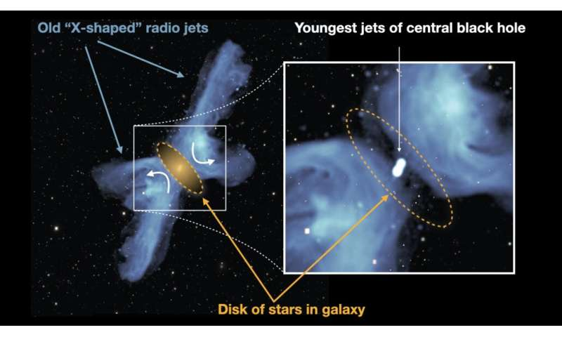 Media releaseSouth Africa's MeerKAT solves mystery of 'X-galaxies'