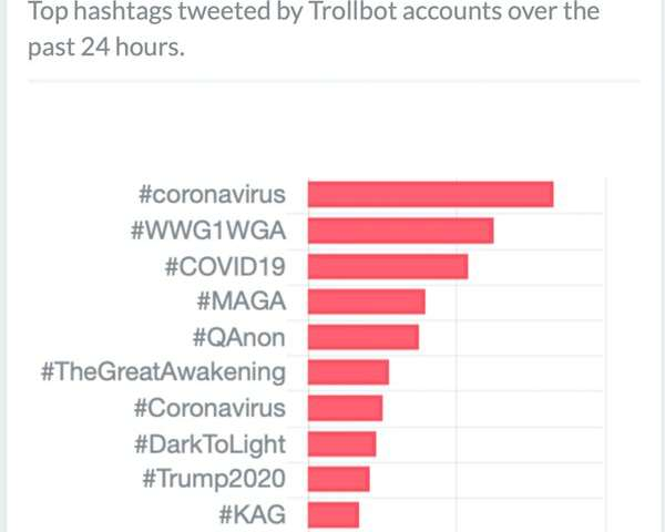 Meet 'Sara', 'Sharon' and 'Mel': why people spreading coronavirus anxiety on Twitter might actually be bots