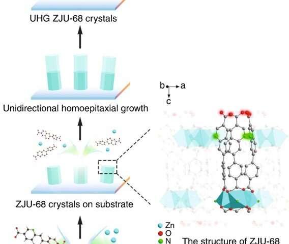 Metal organic framework (MOF) microcrystals for multicolor broadband lasing