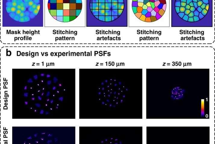 Miniscope3D – A single-shot miniature three-dimensional fluorescence microscope