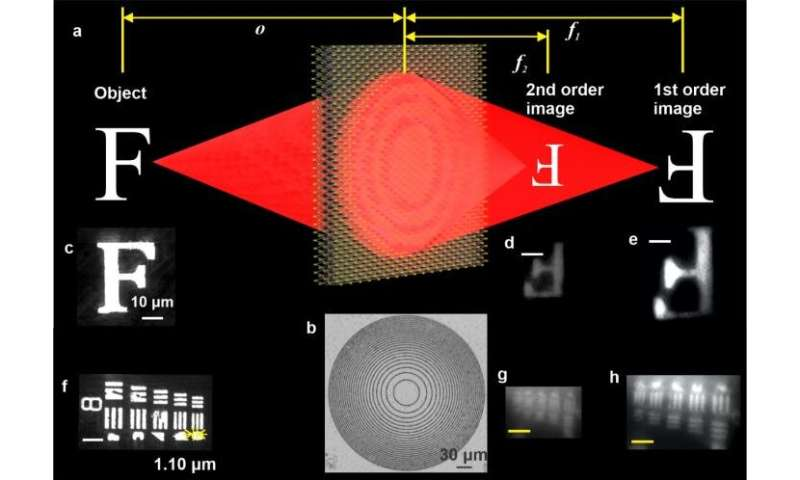 Monolayer transition metal dichalcogenide lens for high resolution imaging
