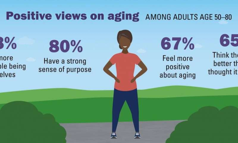 Most 50+ adults say they've experienced ageism; most still hold positive aging attitudes