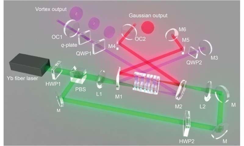 Multidimensional, dual-channel vortex beam generator