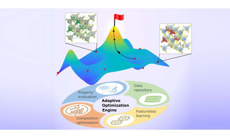 New approach determines optimal materials designs with minimal data