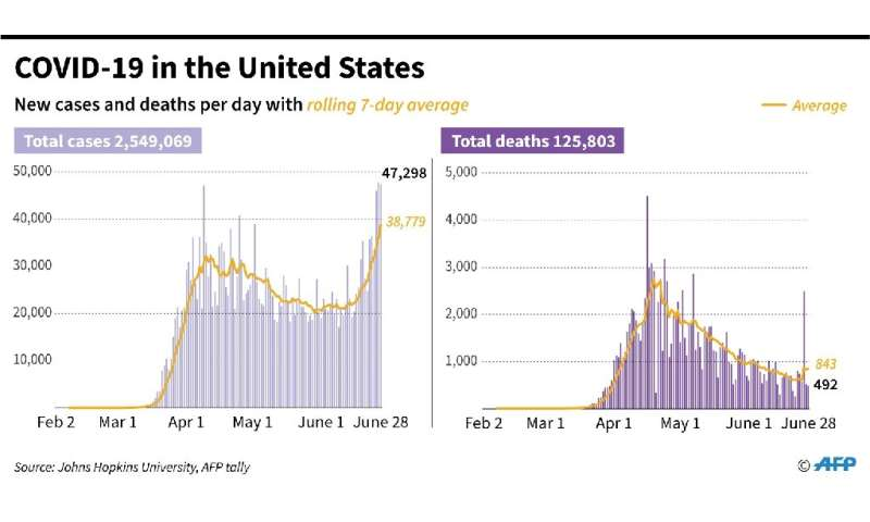 New cases and deaths per day from coronavirus in the United States
