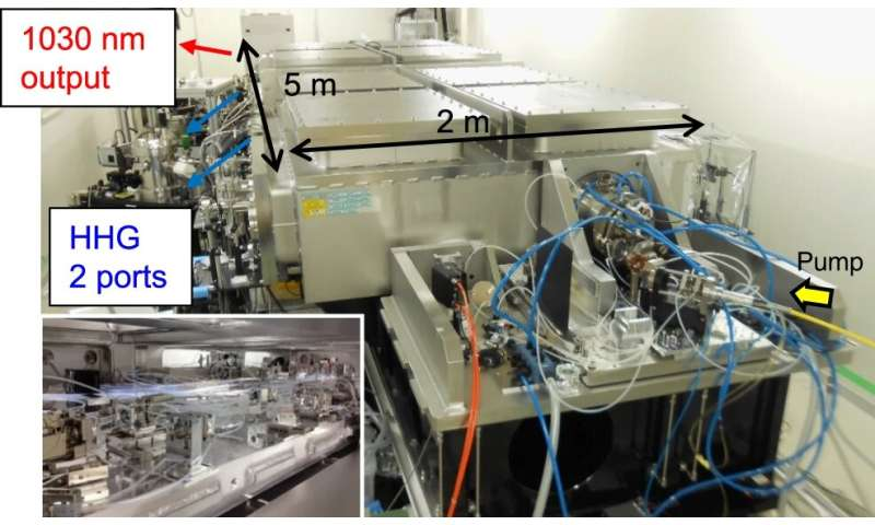 New machine to probe the ultrafast motion of matter