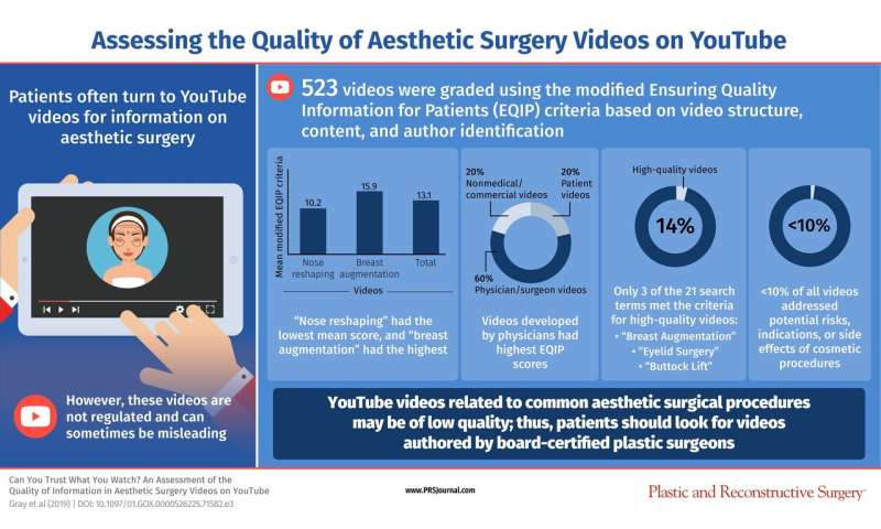 New study examines the accuracy of plastic surgery videos on social media