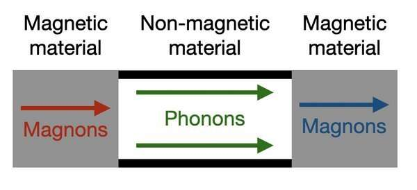New theory could change the design of future spintronic circuits