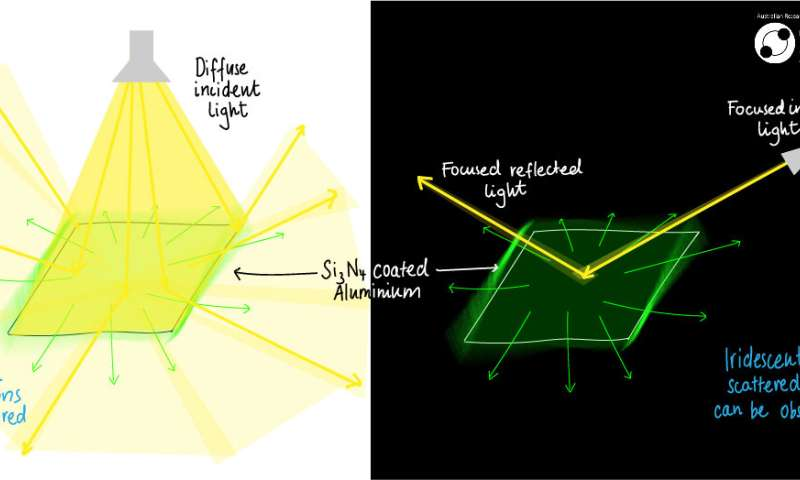 Now you see it, now you don't: Hidden colours discovered by coincidence