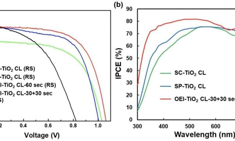Oblique electrostatic inject-deposited TiO2 film leads efficient perovskite solar cells