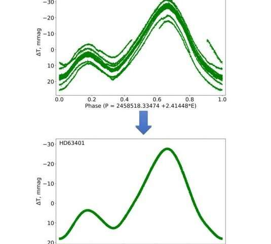 Observations unveil the nature of chemically peculiar star HD 63401