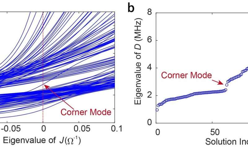 Octupole corner state in a three-dimensional topological circuit