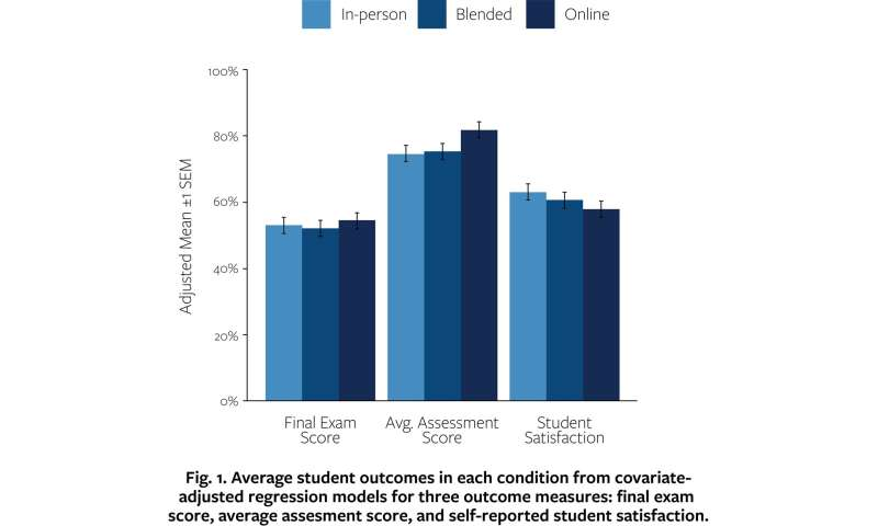 Online education platforms could scale significant-top quality STEM education for universities