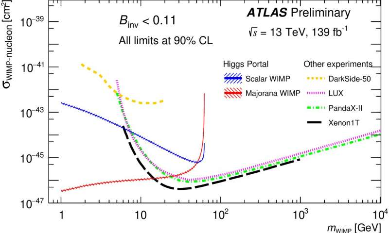 Probing dark matter with the Higgs boson