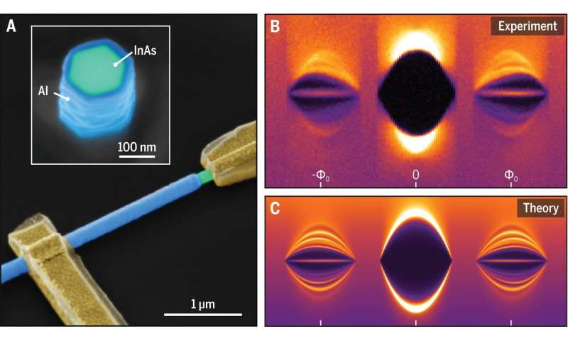 Quantum research unifies two ideas offering an alternative route to topological superconductivity