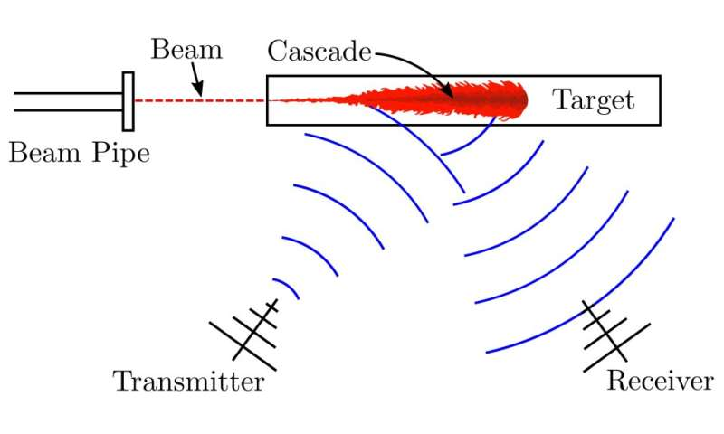 Radio waves detect particle showers in a block of plastic