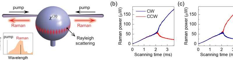 Reconfigurable chiral microlaser by spontaneous symmetry breaking