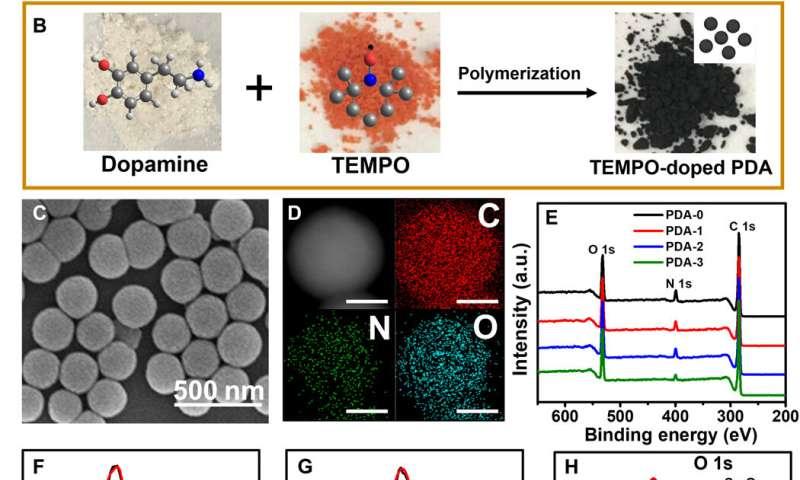 Regulating the absorption spectrum of polydopamine