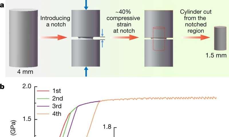Rejuvenating metallic glass to prevent fracturing