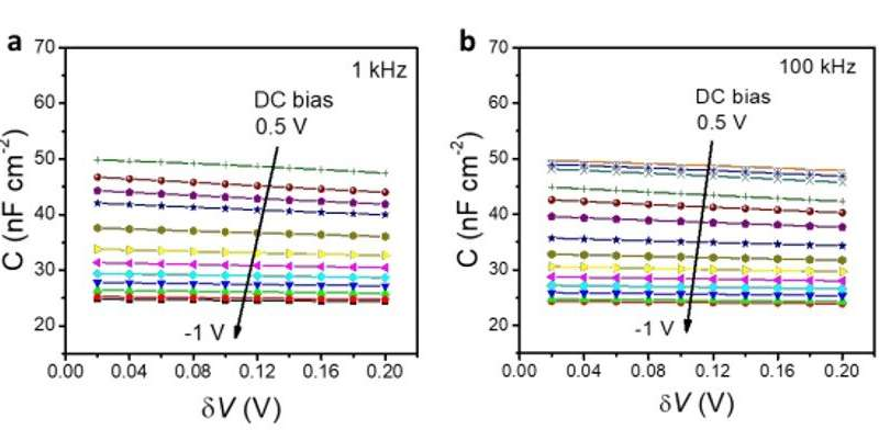 Resolution of spatial and energy distributions of trap states in metal halide perovskite solar cells