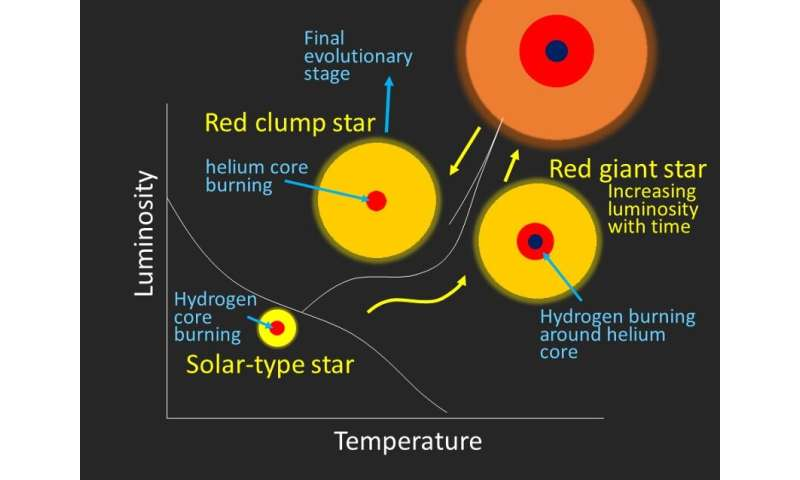 Revealing secret of lithium-rich stars by monitoring their heartbeats