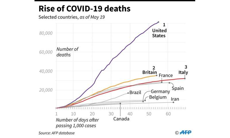 Rise of COVID-19 deaths