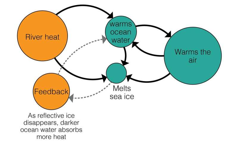 Rivers melt ice in the Arctic, warming the air and oceans