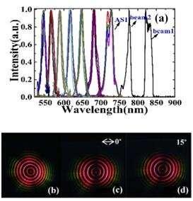 Scientists generate multicolor concentric annular ultrafast vector beams