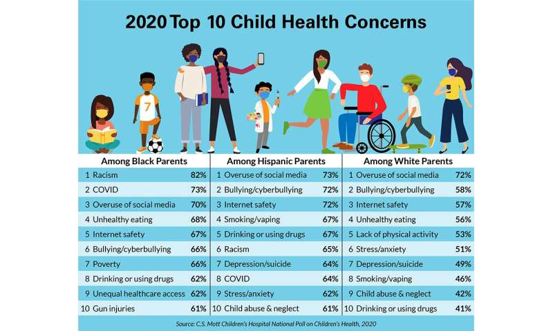 Screen time, emotional health among parents' top concerns for children during pandemic