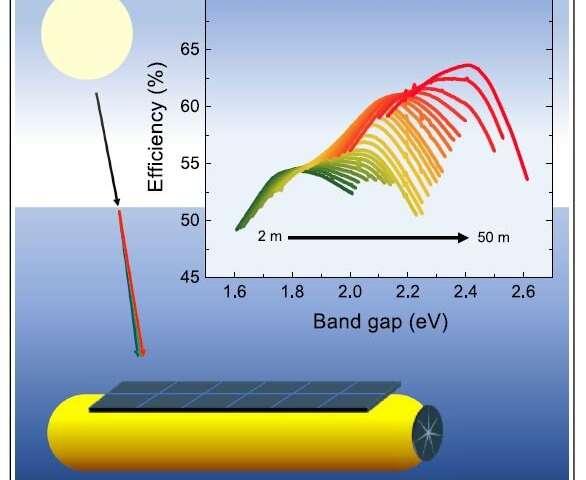 Shedding light on optimal materials for harvesting sunlight underwater