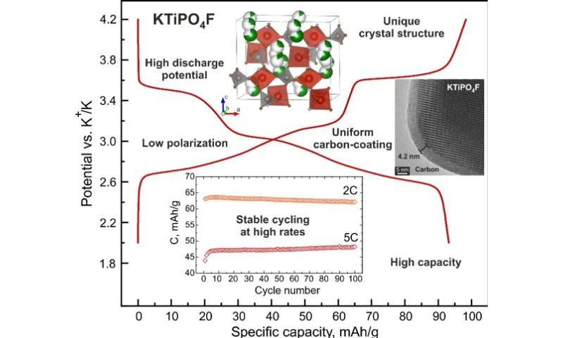Skoltech scientists developed a new cathode material for metal-ion batteries