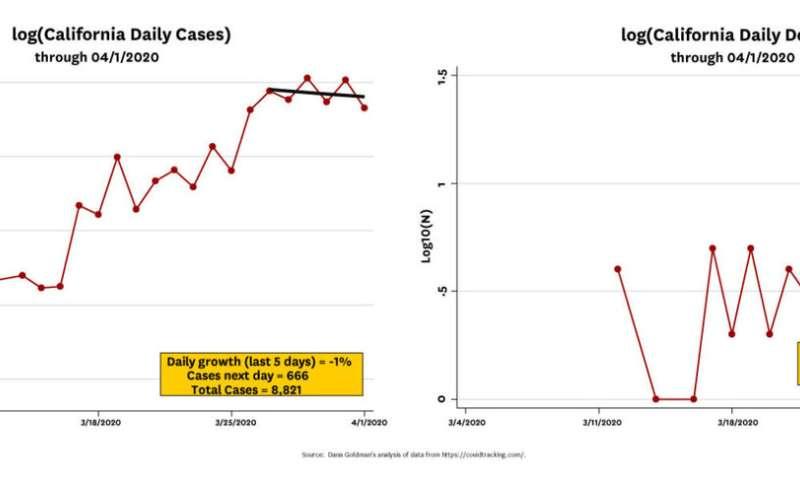Some U.S. coronavirus curves are starting to flatten