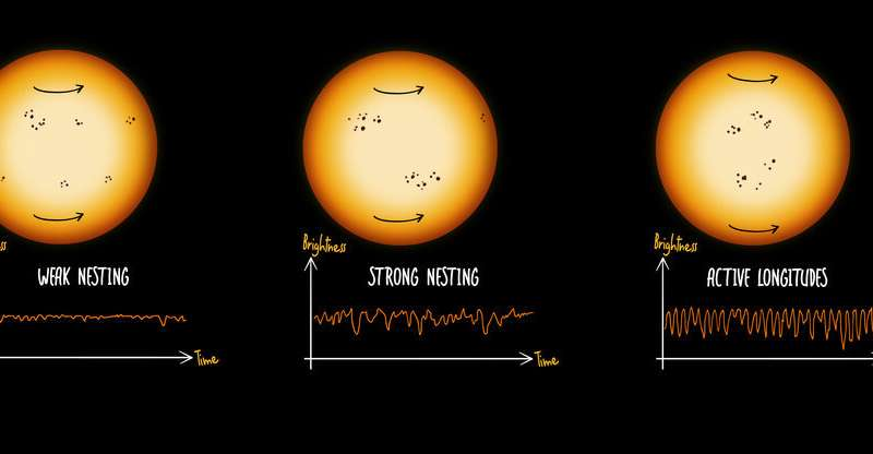 Starspots: Revving up the variability of solar-like stars