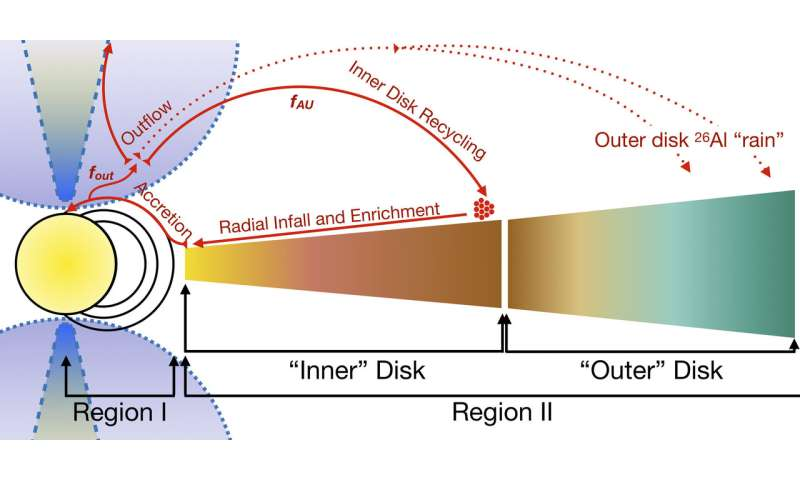 A study of radioactive aluminum in stellar systems unlocks formation secrets