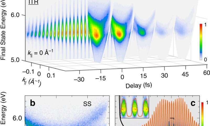 Study shows optical fields can modify electrons in metal