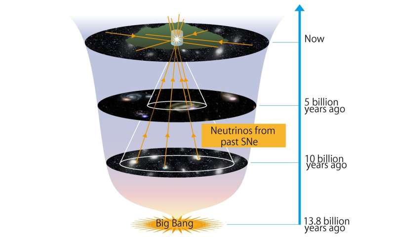 Super-Kamiokande gets an upgrade to see neutrinos from ancient supernovae