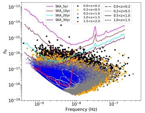 Chasseur de trous noirs binaire supermassif: tableau de synchronisation des pulsars SKA