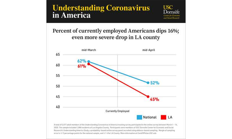 Survey reveals extent of coronavirus-related job loss, outsized impact on blacks and Latinos