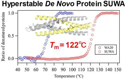 SUWA: A hyperstable artificial protein that does not denature in high temperatures above 100°C