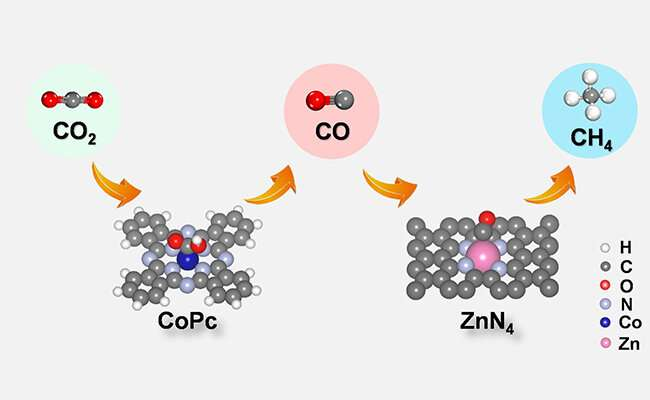Tandem Catalyst to Enhance CO2 Electroreduction to Methane