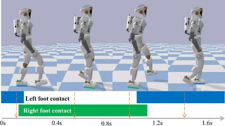 Teaching humanoid robots different locomotion behaviors using human demonstrations