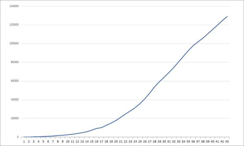 The bar necessities: 5 ways to understand coronavirus graphs