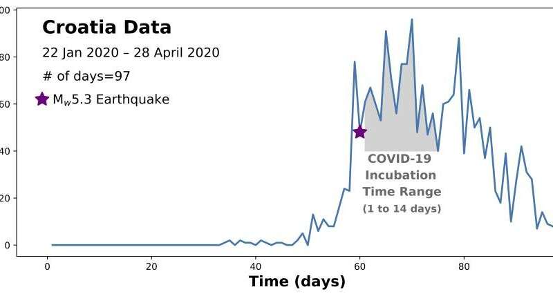 The dual risks of natural disasters and COVID-19